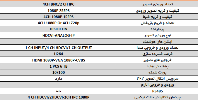 دستگاه 4 کانال HDCVI-1080P مدل RDS-141M برند rds